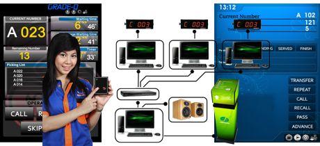 Aplikasi Antrian Multimedia